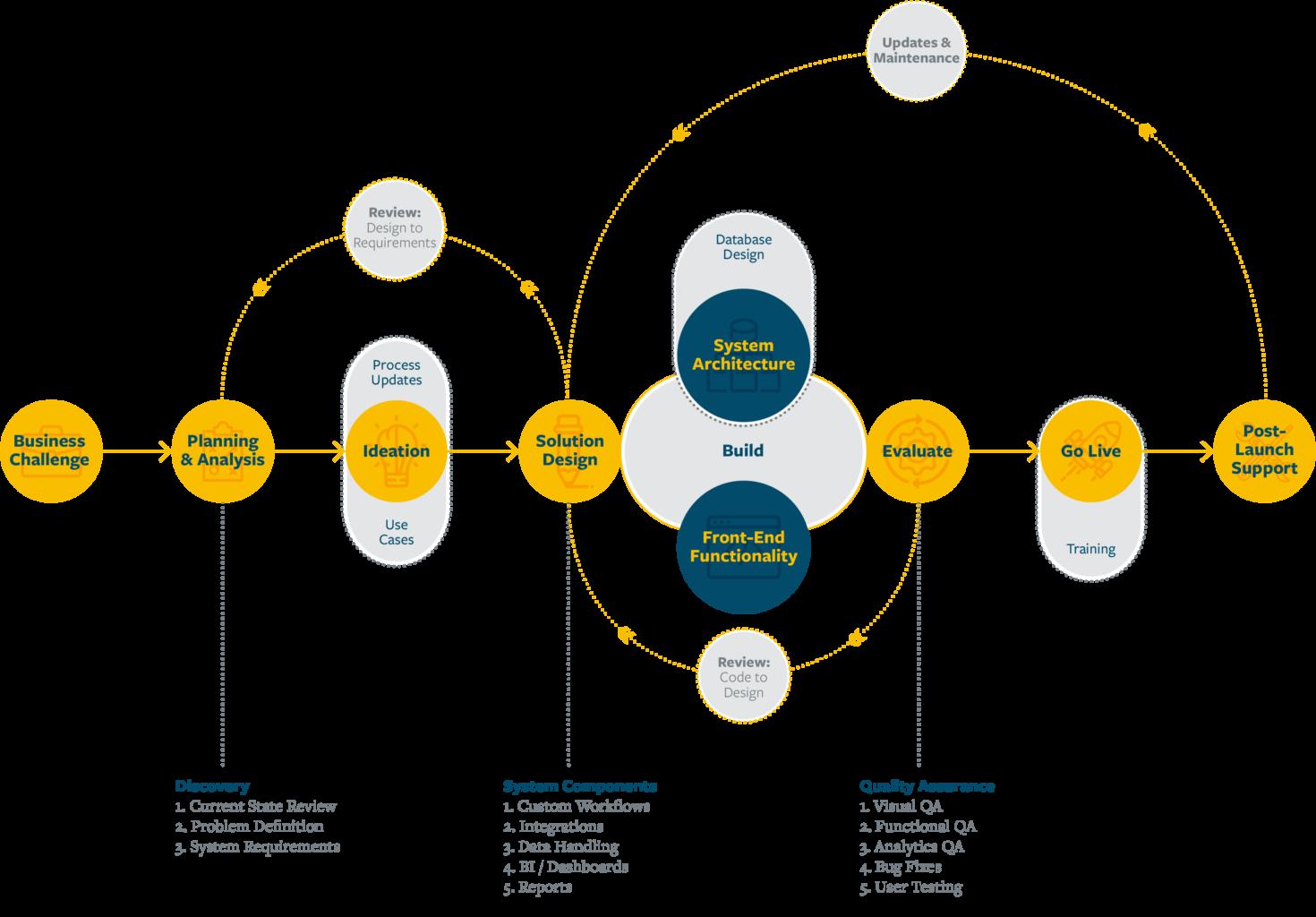 Traust's proven software development process